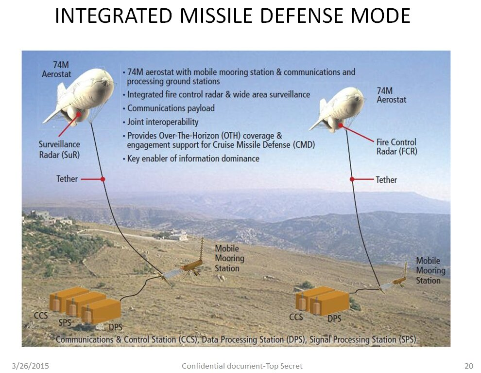 Integrated Missle Defense Mode