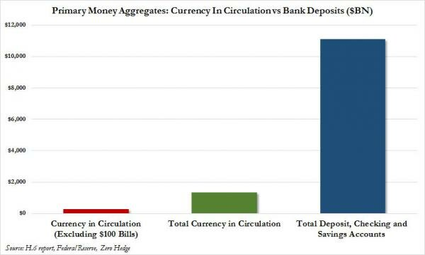 currency vs M2_0